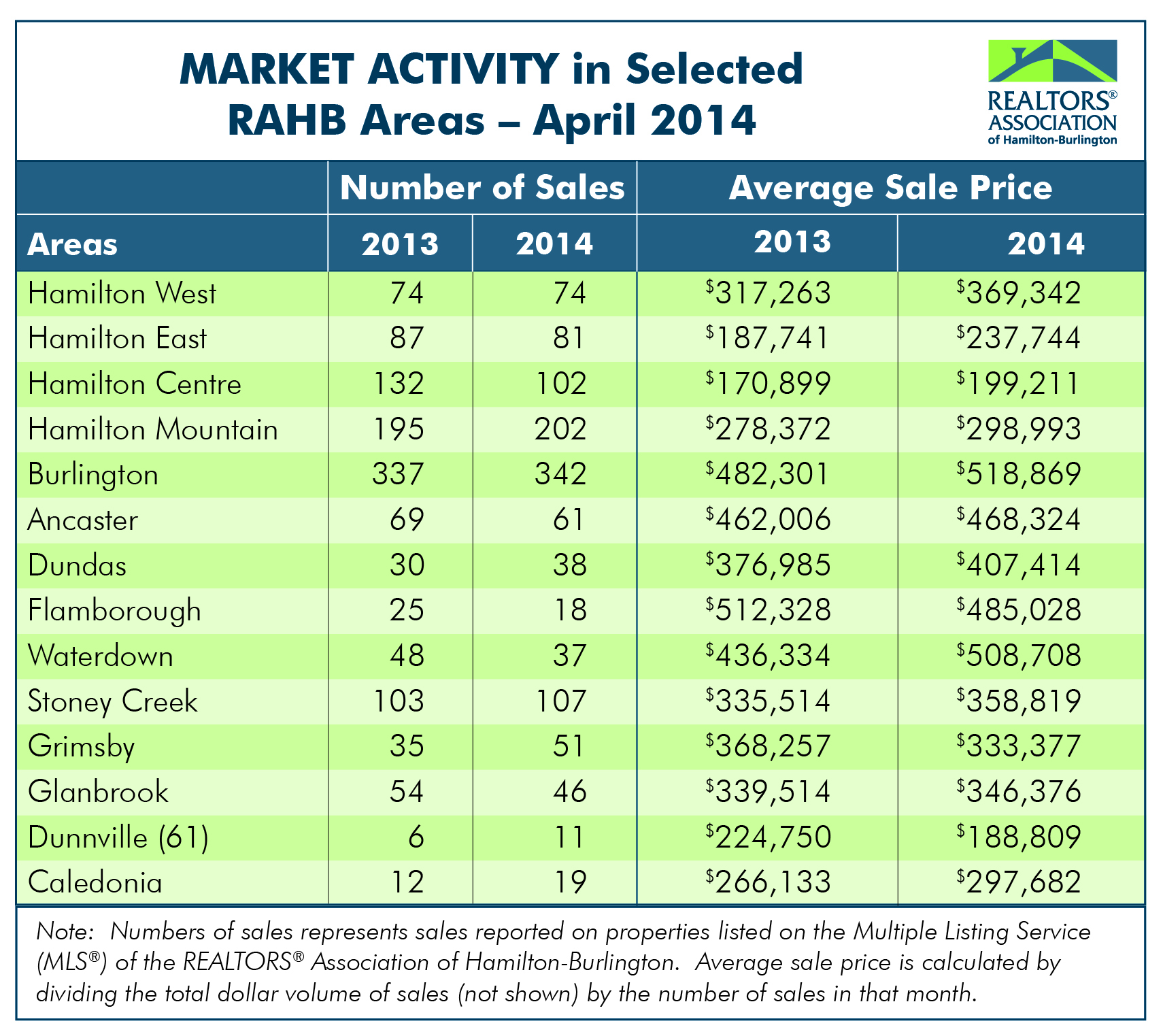 RAHB Market Activity for April