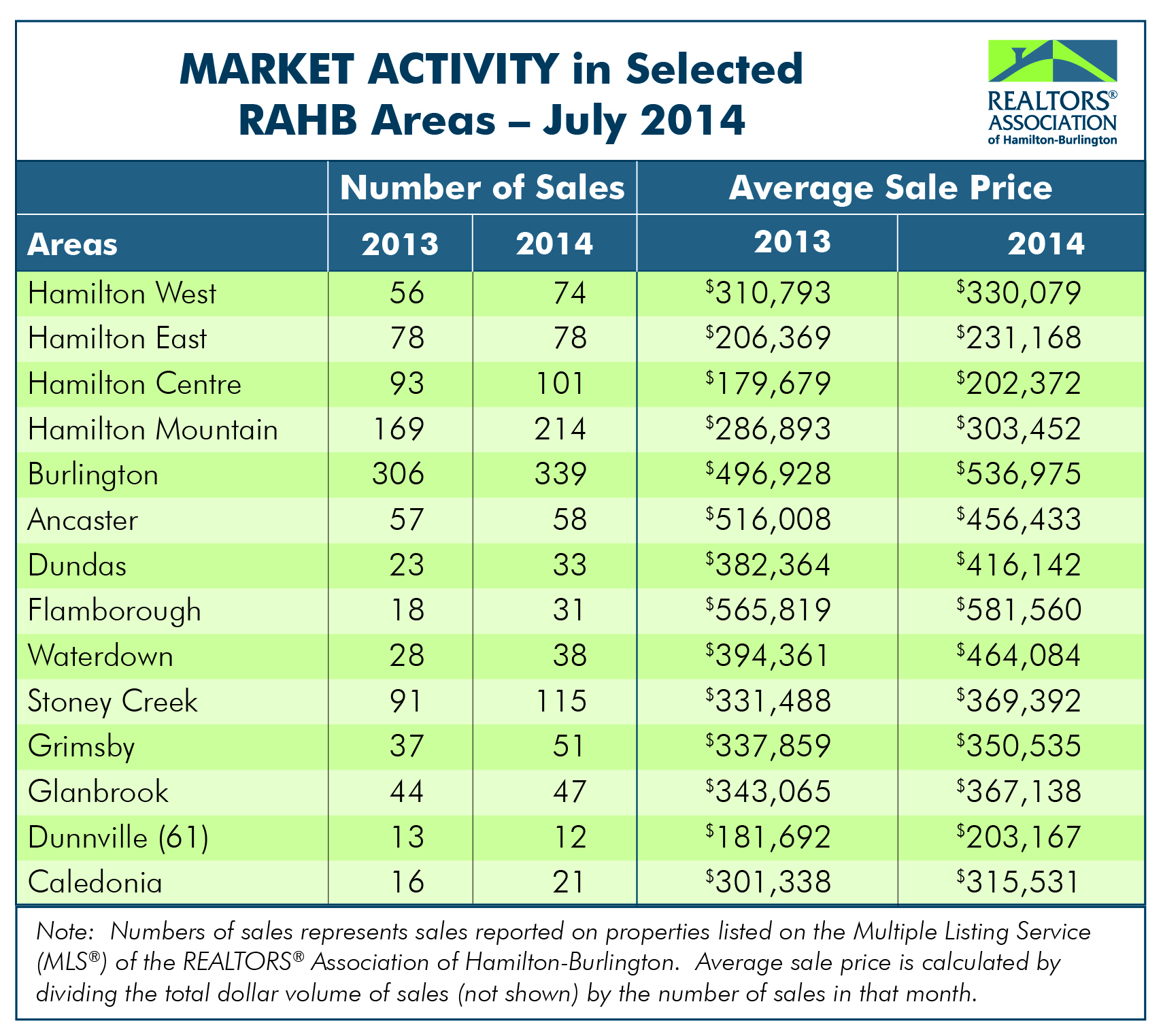 RAHB Market Activity for July
