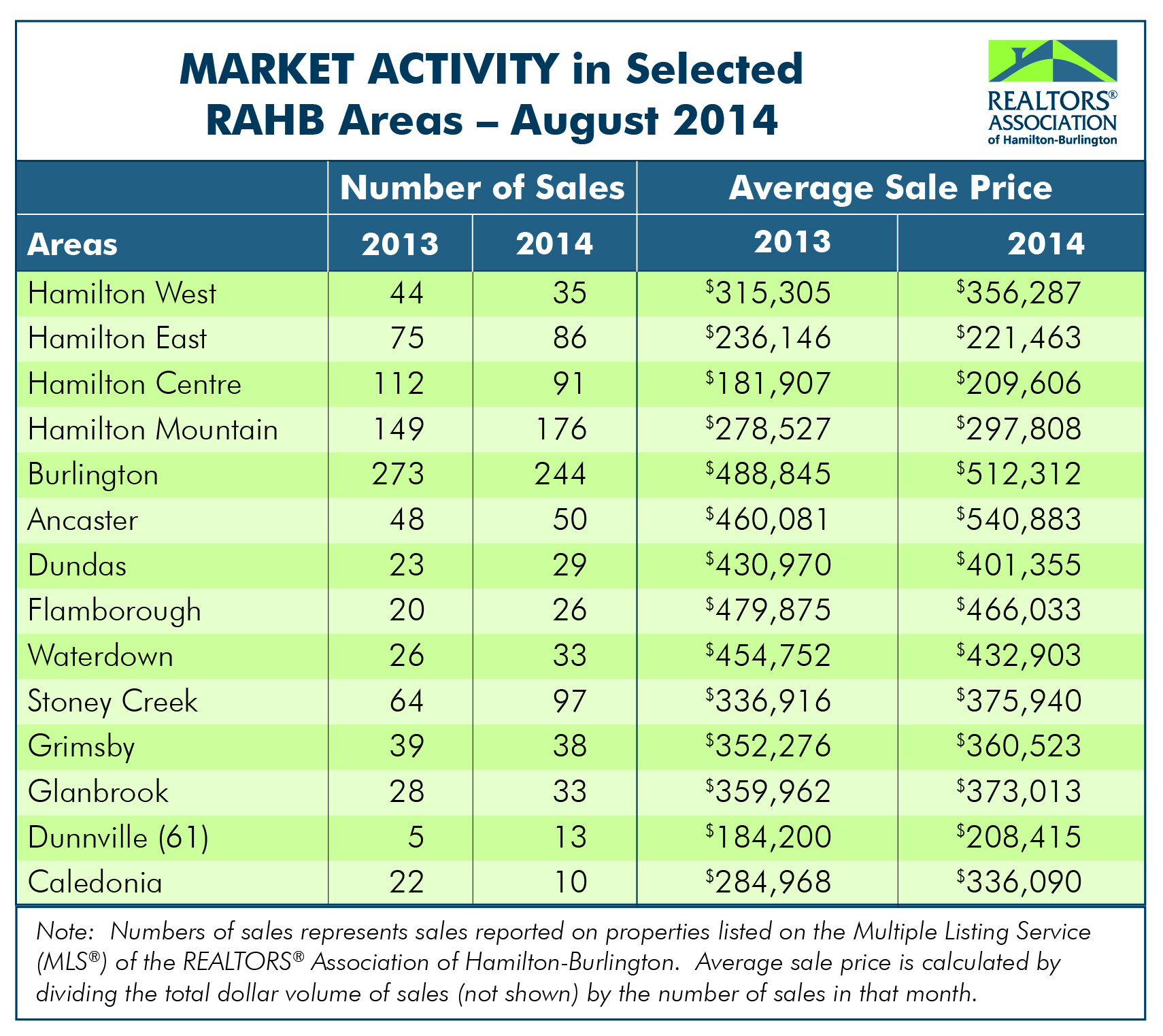 RAHB Market Activity for August