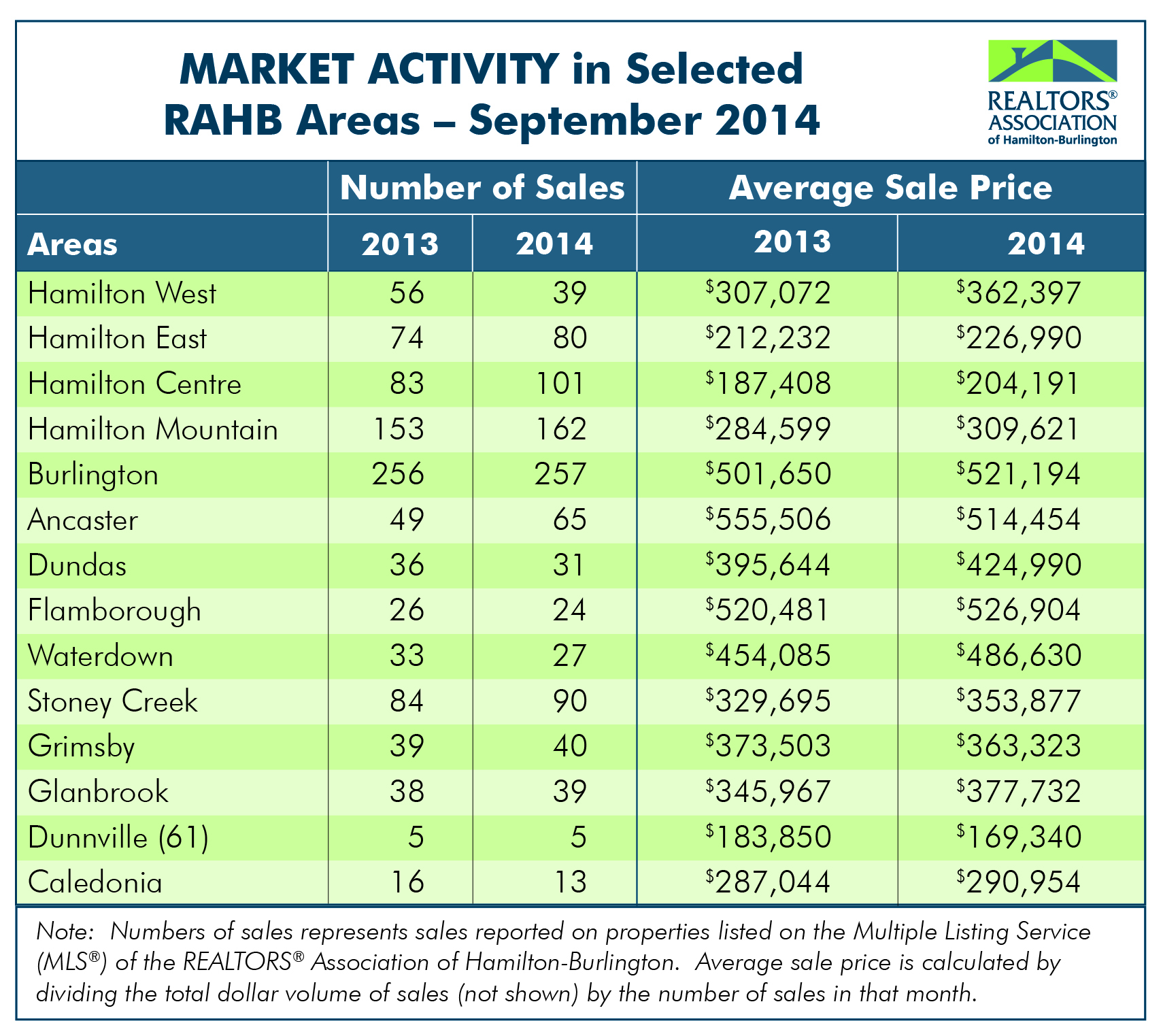 RAHB Market Activity for Sept