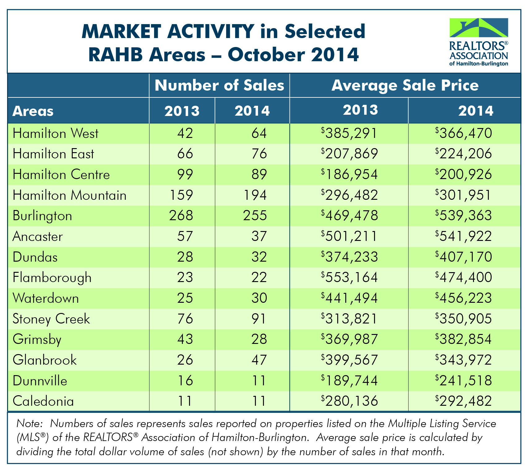 RAHB Market Activity for Oct