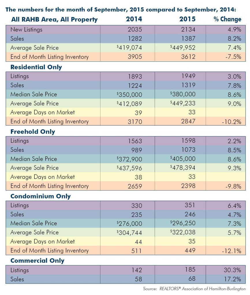 Comparison: September 2015 Housing Statistics