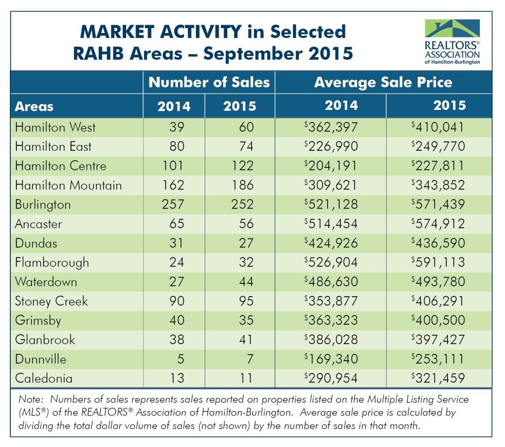 Market Activity: September 2015 Housing Statistics