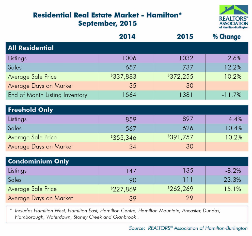 Residential: September 2015 Housing Statistics