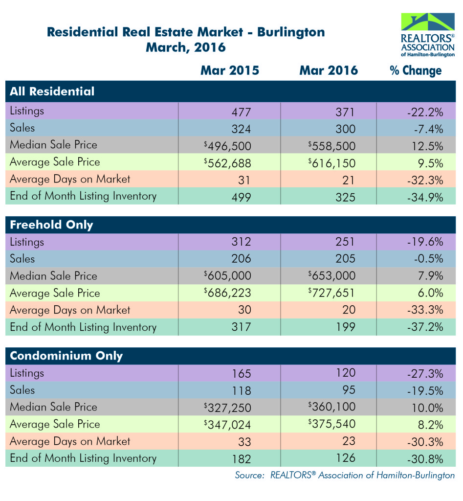 Residential: March 2016 Housing Statistics