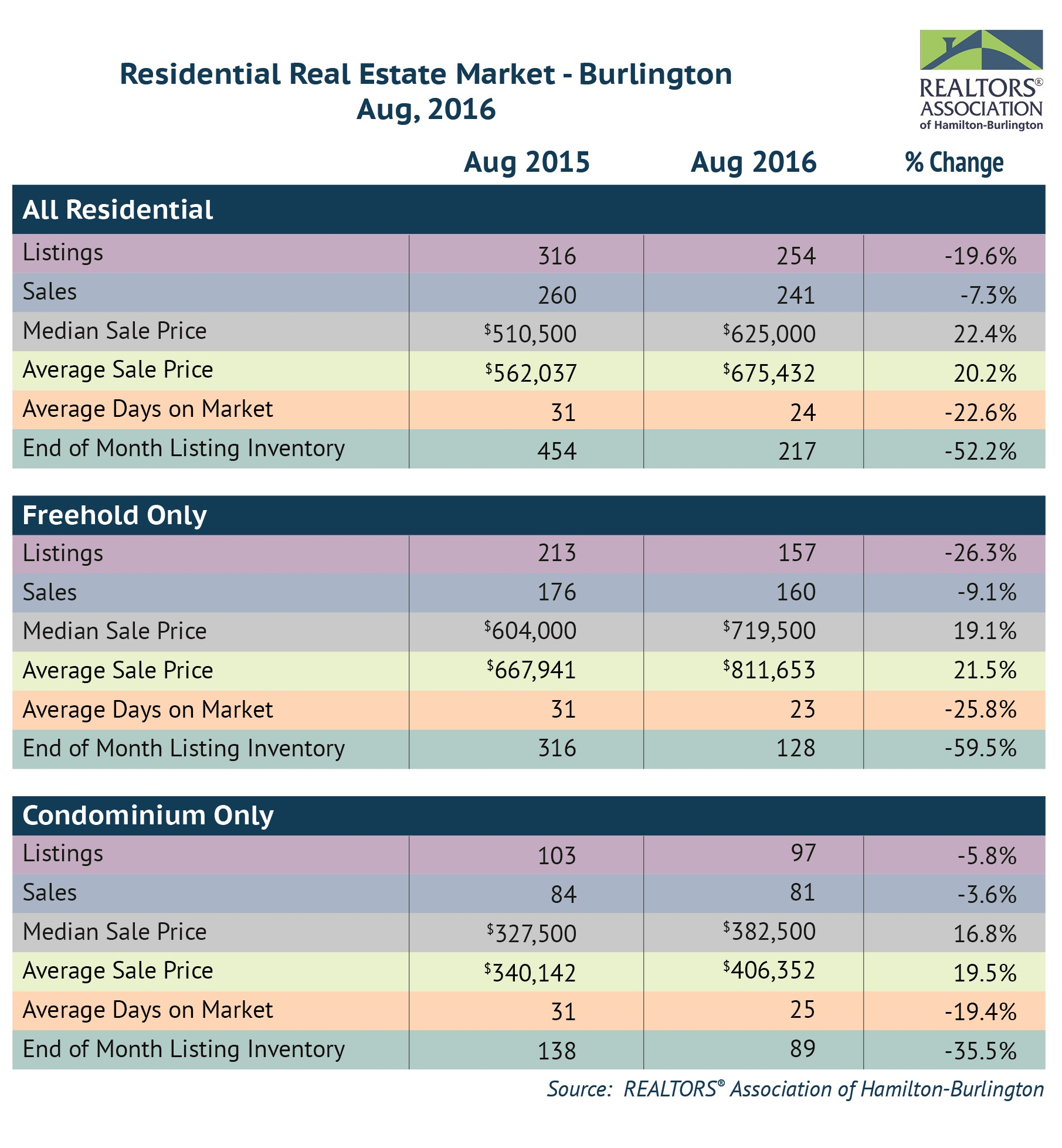 Residential: August 2016 Housing Statistics