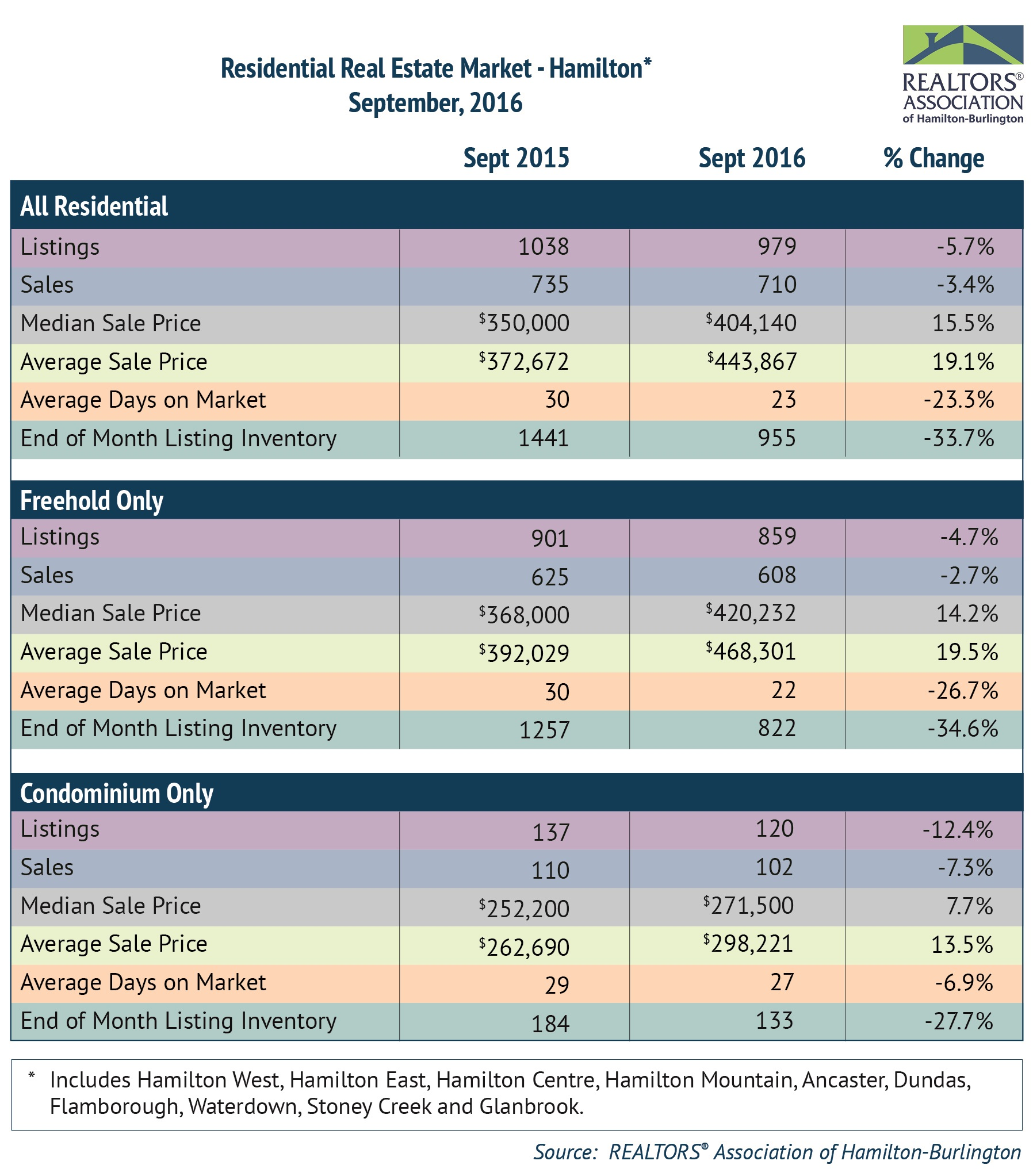 Residential: September 2016 Housing Statistics