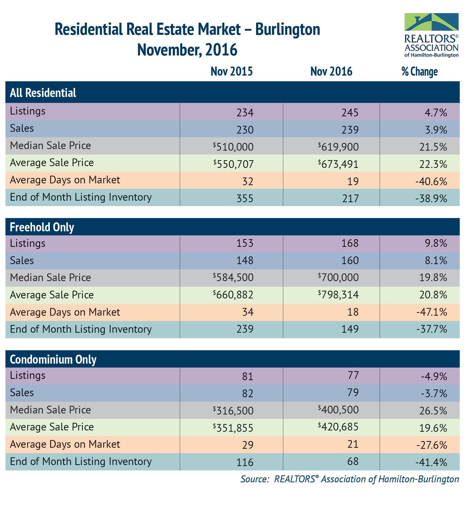 Residential: November 2016 Housing Statistics