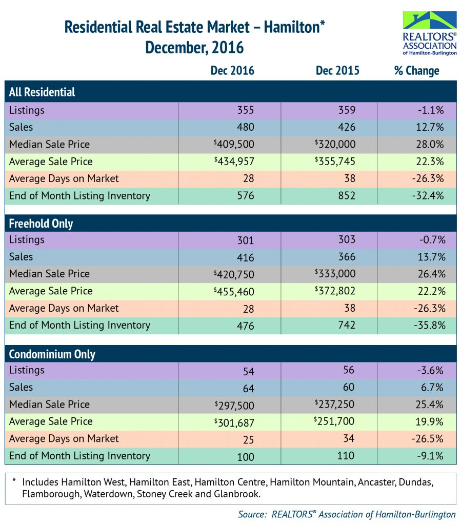 Residential: December 2016 Housing Statistics