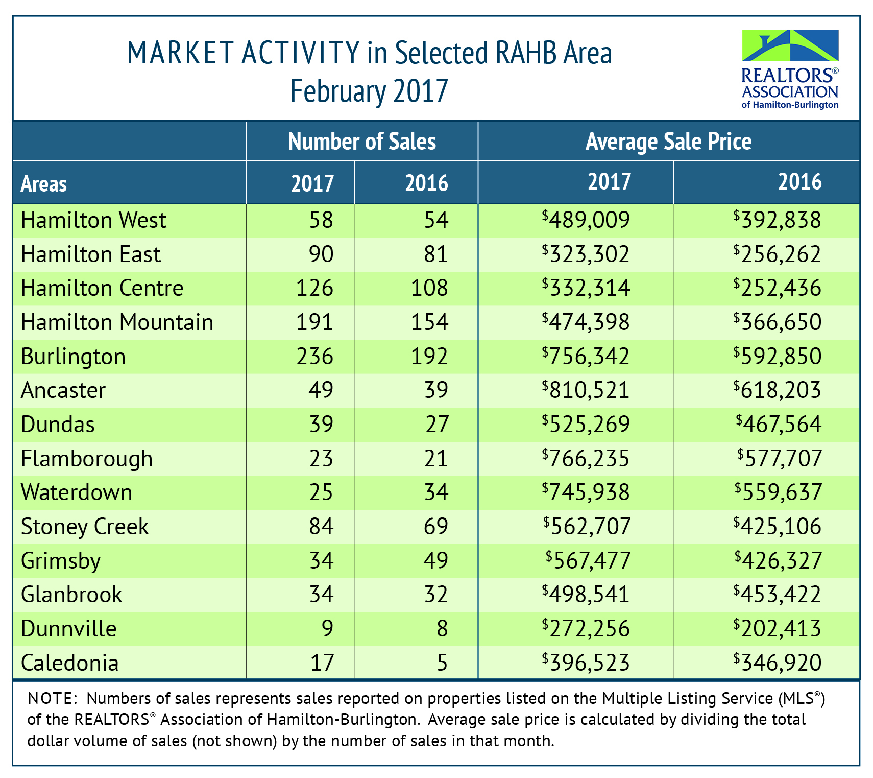 Market Activity: February 2017 Housing Statistics
