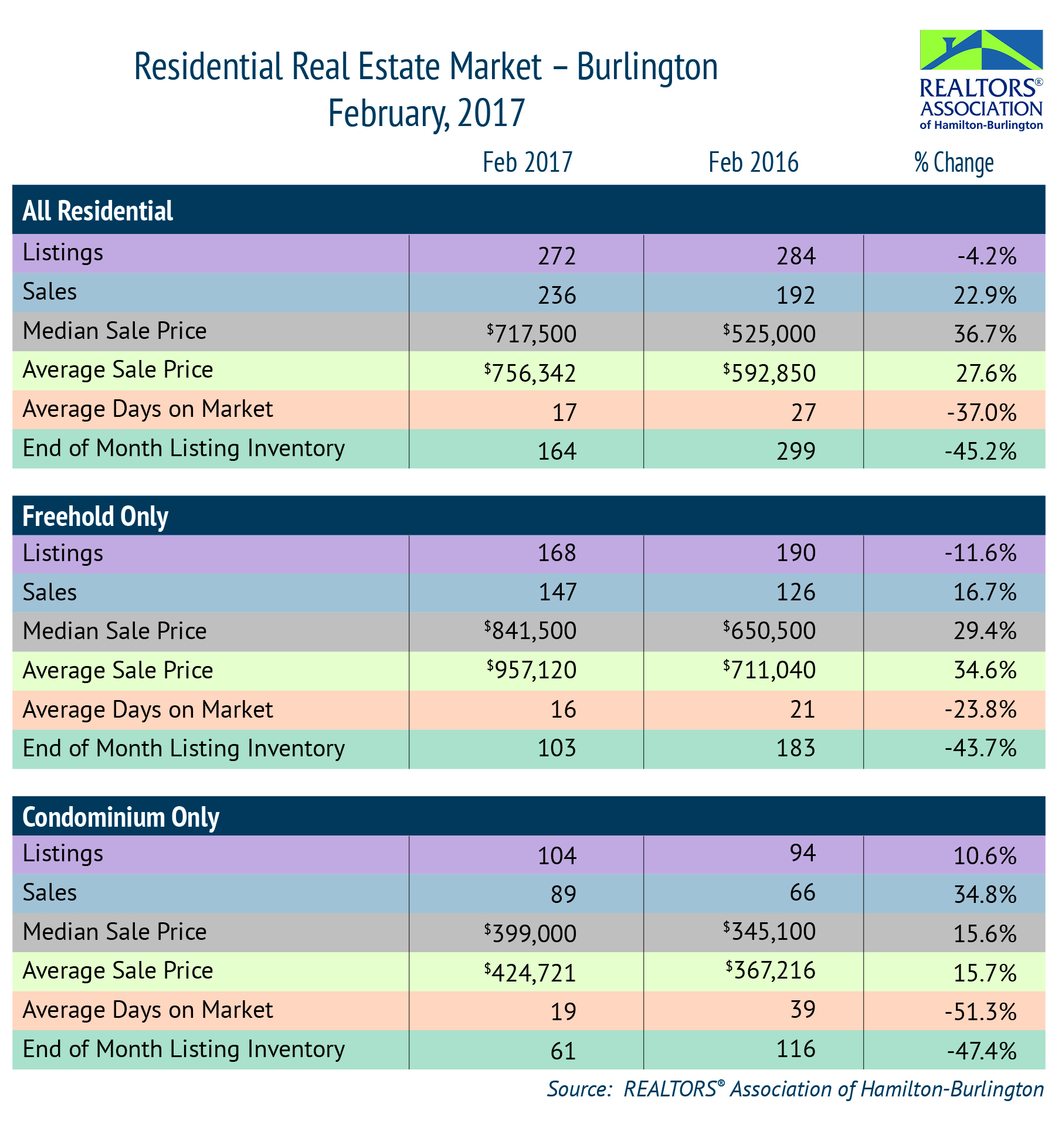 Residential: February 2017 Housing Statistics