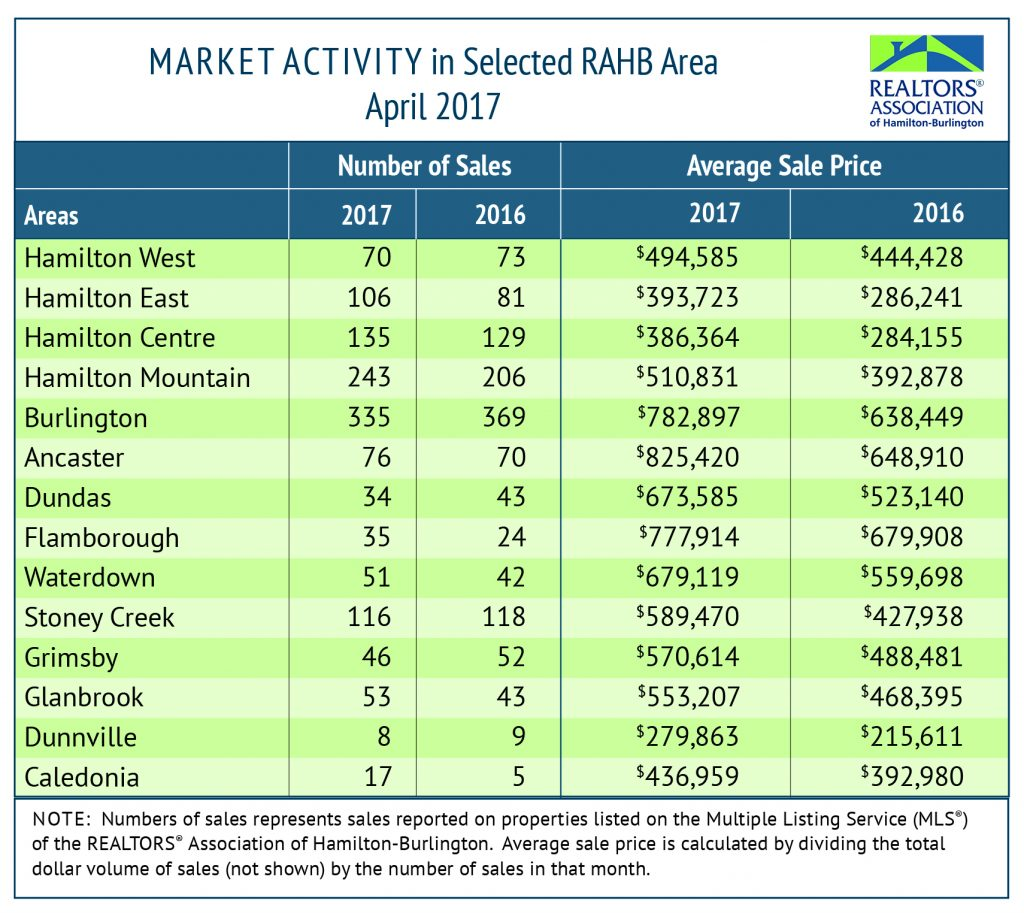 Market Activity: April 2017 Housing Statistics