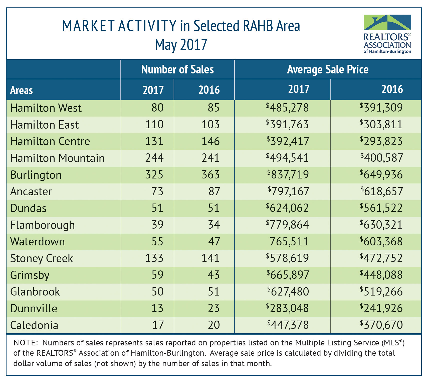 RAHB Market Activity May 2017