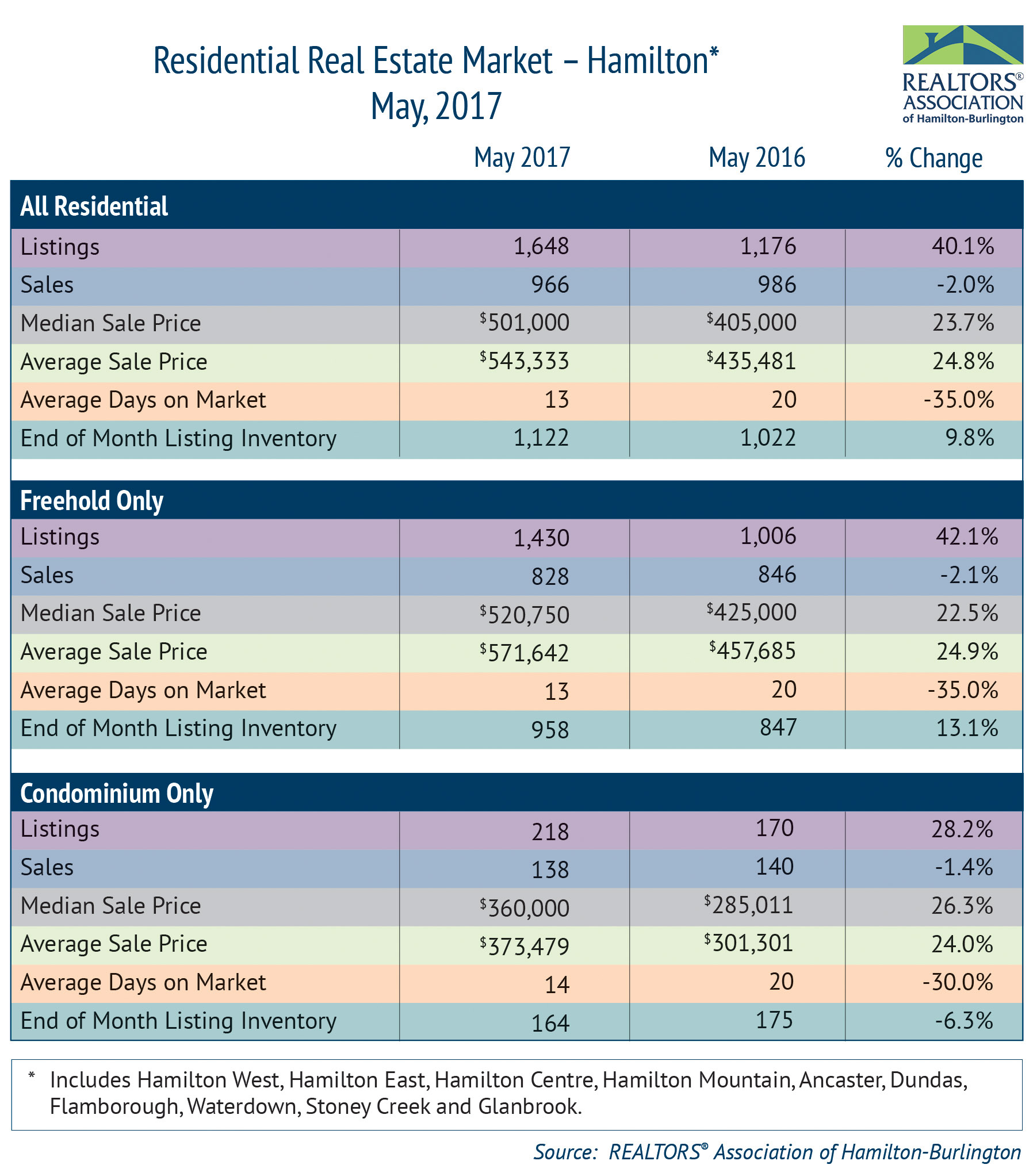 Residential Market Activity Hamilton May 2017