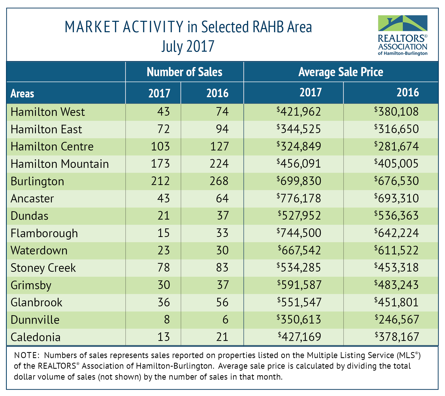 RAHB Market Activity for July 2017