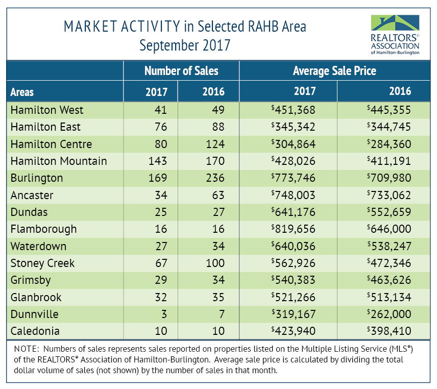 RAHB Market Activity_September