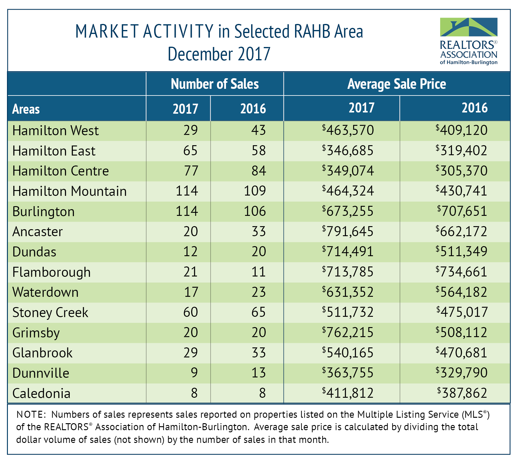RAHB-Market-Activity-January-2018