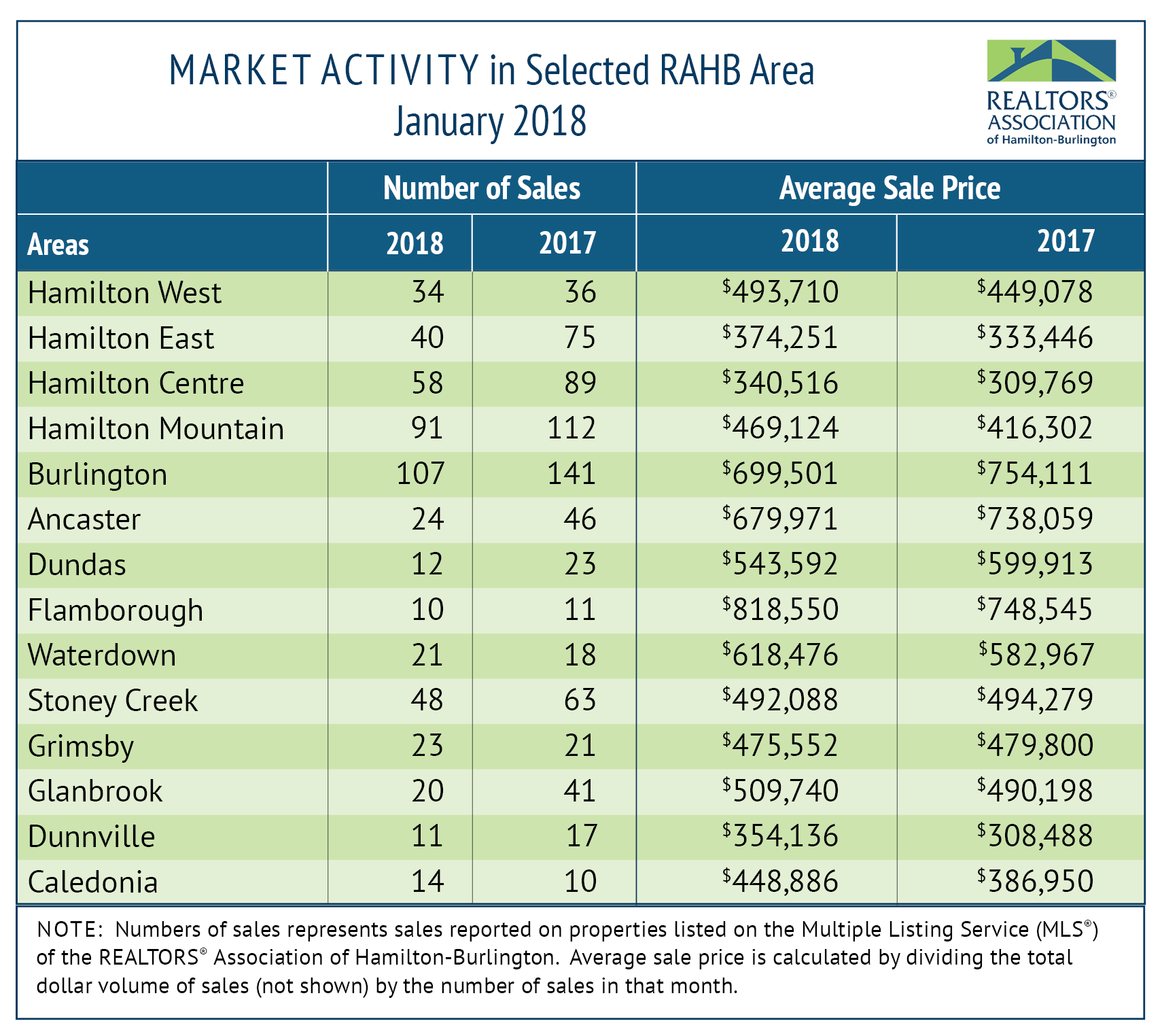 RAHB Market Activity January 2018