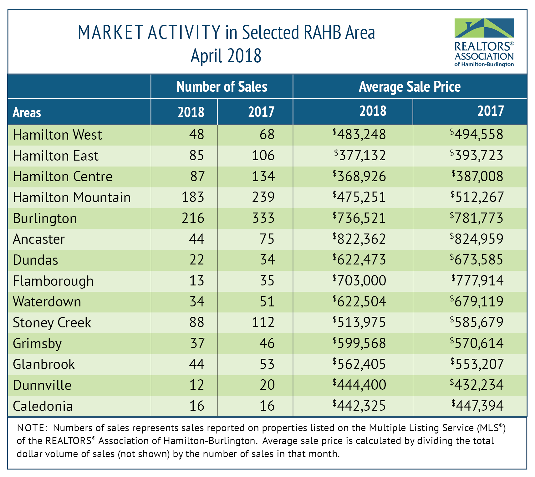 RAHB Market Activity for Apr