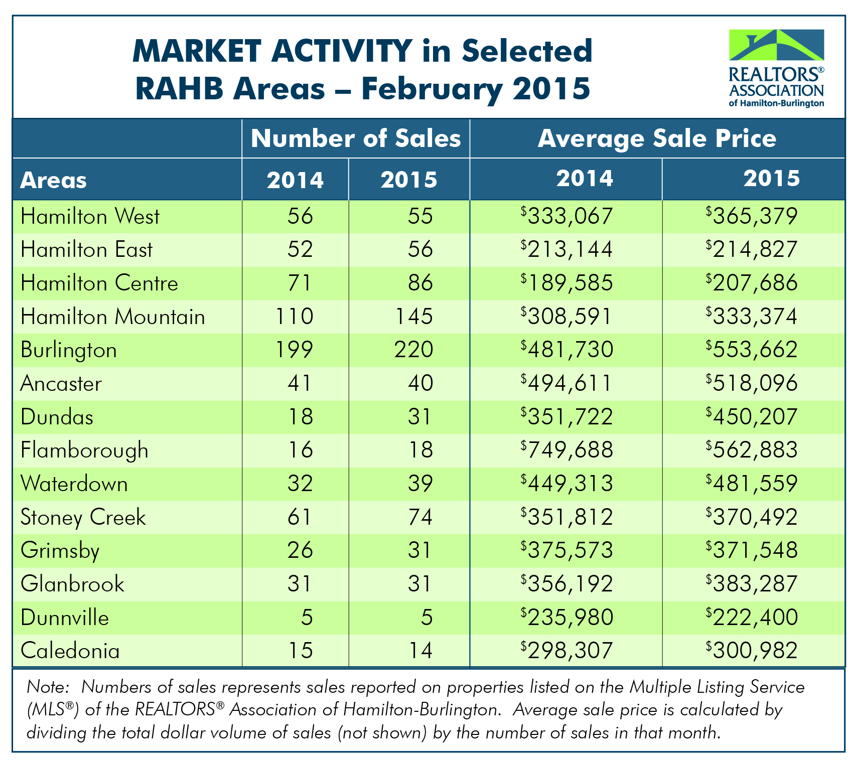 RAHB Market Activity for Feb