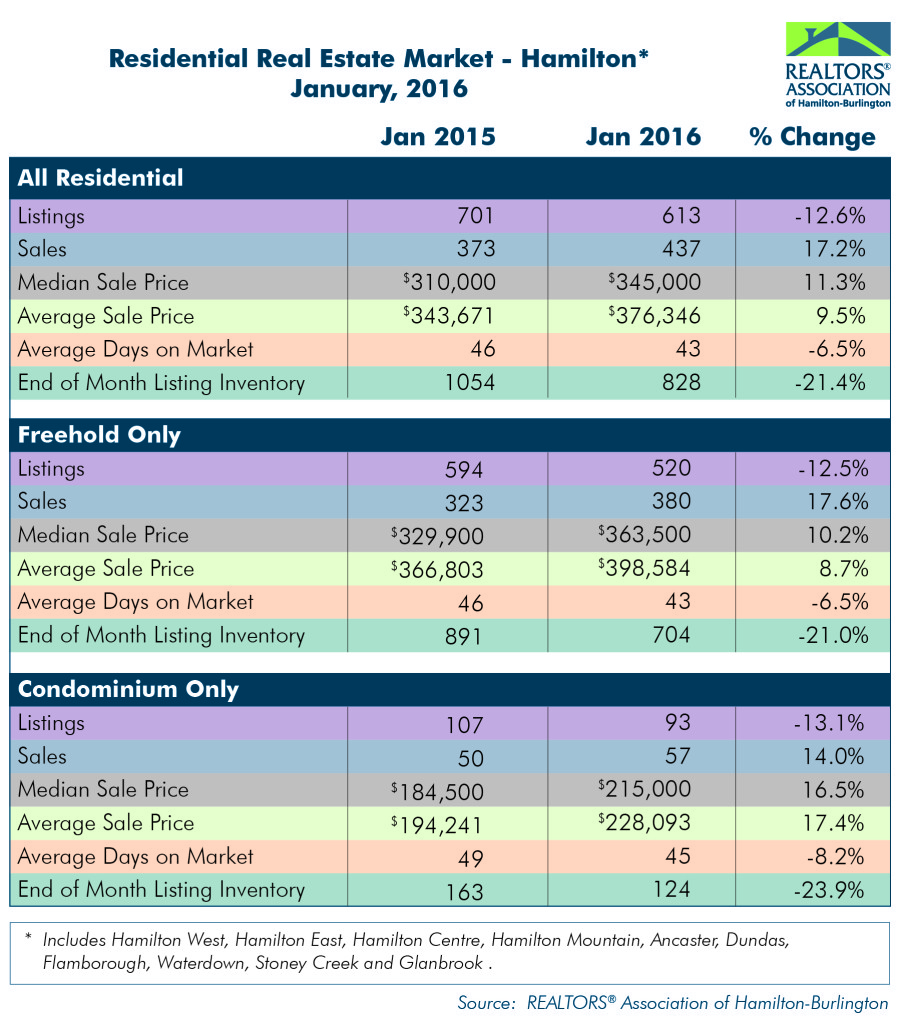 Residential: January 2016 Housing Statistics