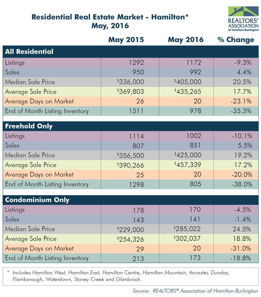 Residential: May 2016 Housing Statistics