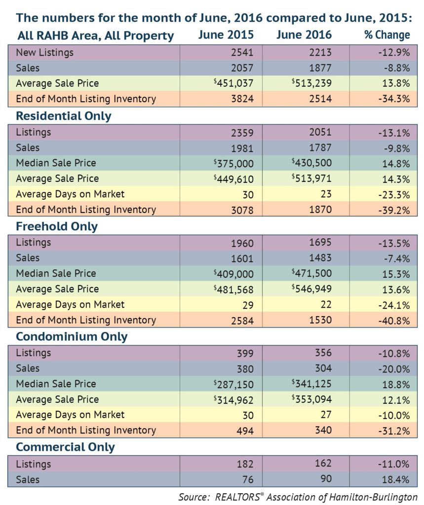 Comparison: June 2016 Housing Statistics