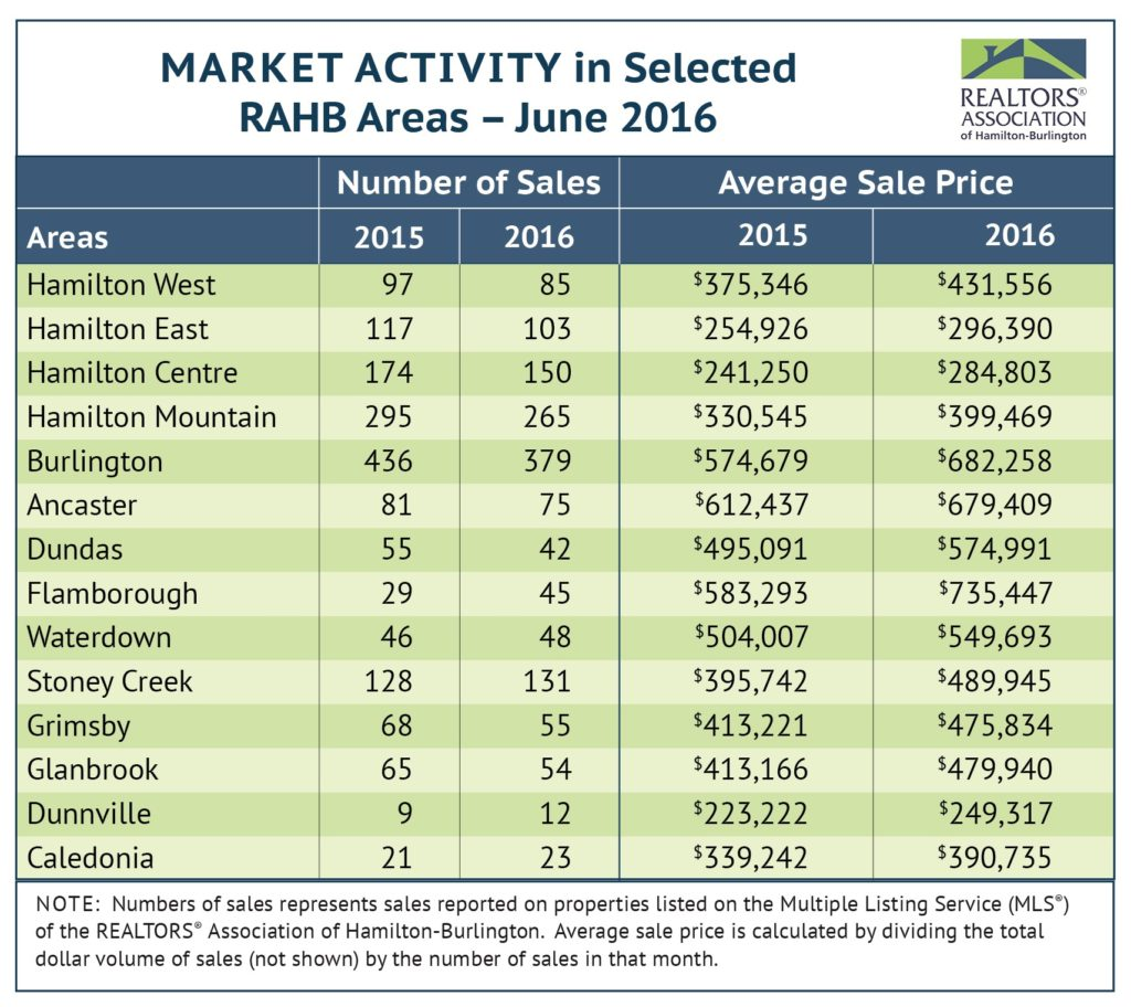 Market Activity: June 2016 Housing Statistics
