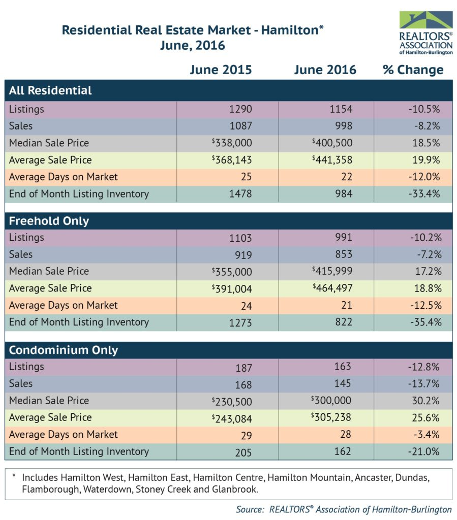 Residential: June 2016 Housing Statistics