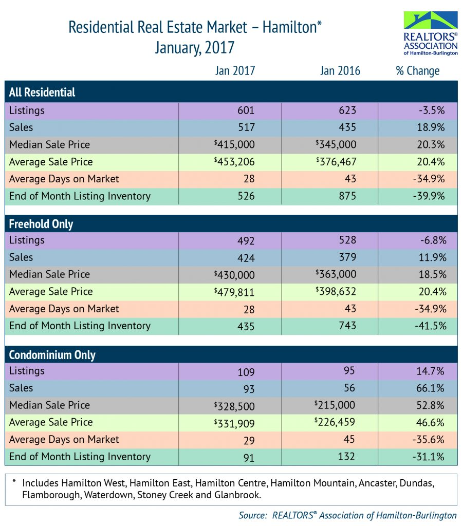 Residential: January 2017 Housing Statistics
