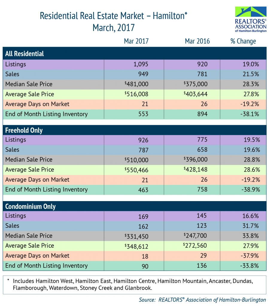 Residential: March 2017 Housing Statistics