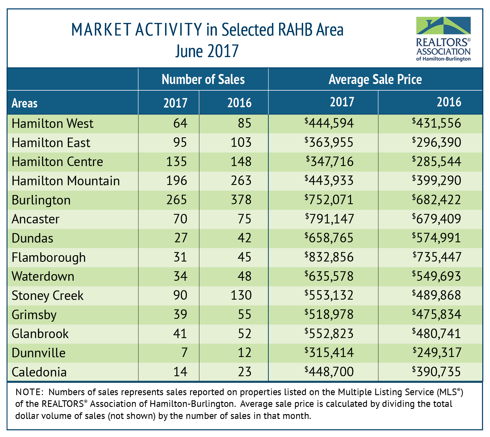 RAHB Market Activity for June 2017