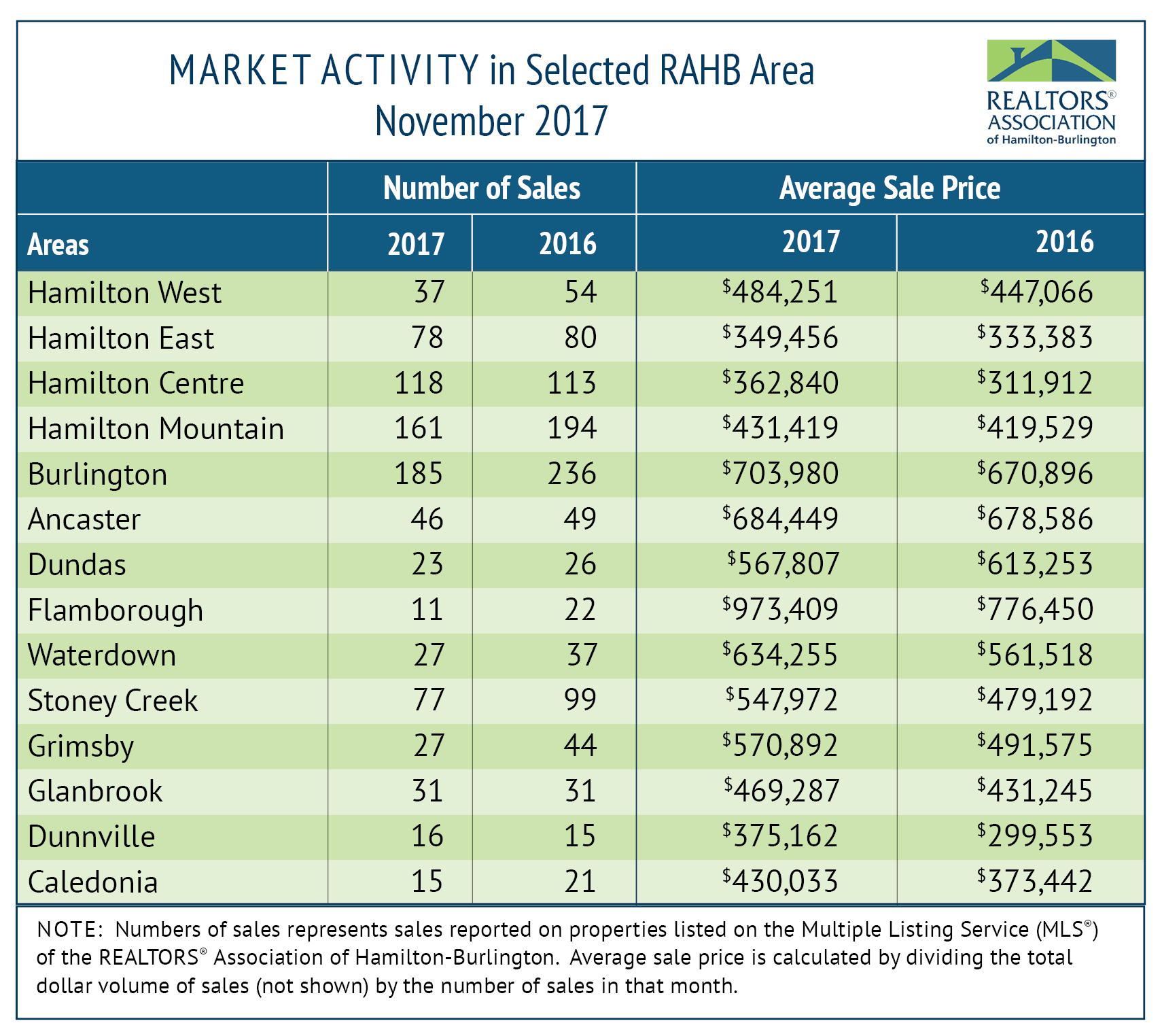 RAHB Market Activity for Nov 2017